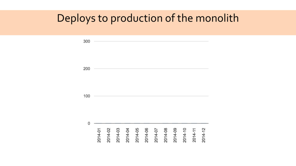 Deploys to production of the monolith