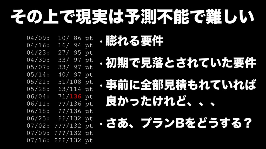 ͦͷ্Ͱݱ࣮༧ଌෆͰ͍͠ 04/09: 10/ 86 pt 04/16: 16/ 94 ...
