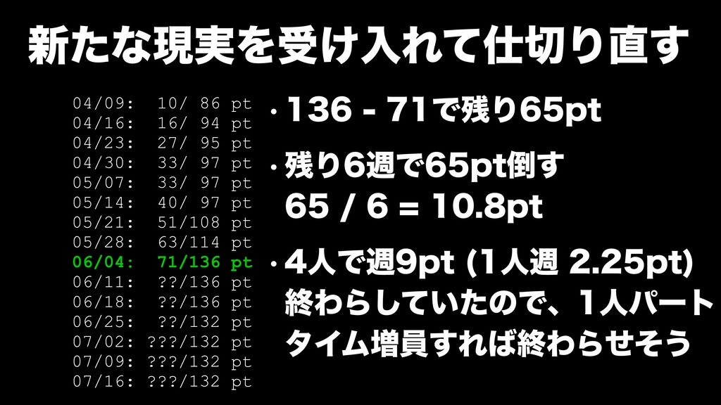 ৽ͨͳݱ࣮Λड͚ೖΕͯΓ͢ 04/09: 10/ 86 pt 04/16: 16/ 94...