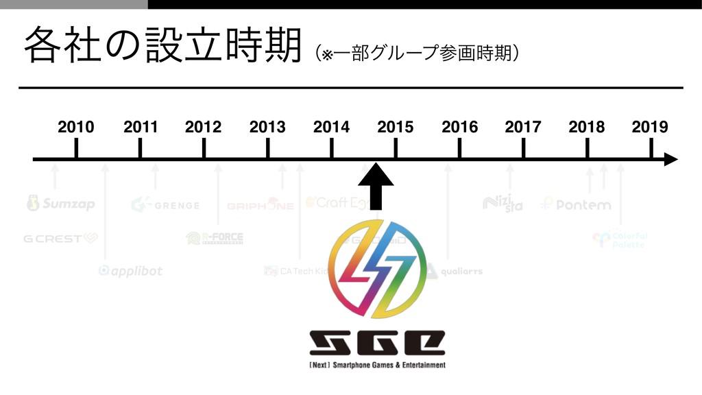 ֤ࣾͷઃཱظʢ※Ұ෦άϧʔϓըظʣ 2010 2011 2012 2013 2014 2...