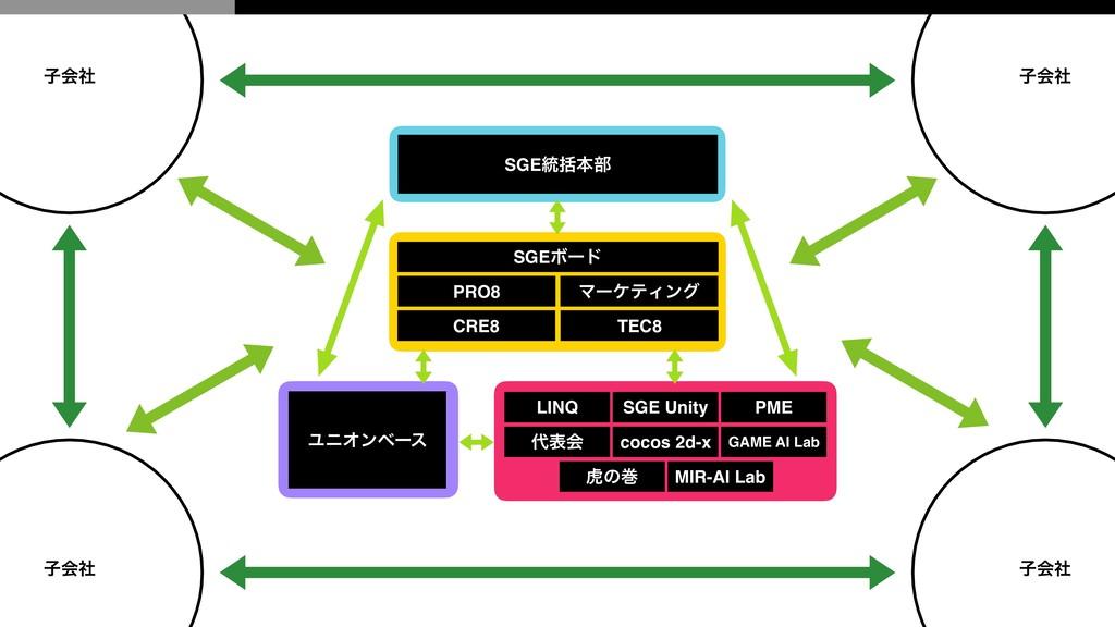 ࢠձࣾ SGEϘʔυ ϚʔέςΟϯά PRO8 TEC8 CRE8 SGE౷ׅຊ෦ LINQ ...