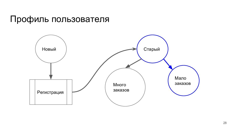 Профиль пользователя Новый Старый Регистрация М...