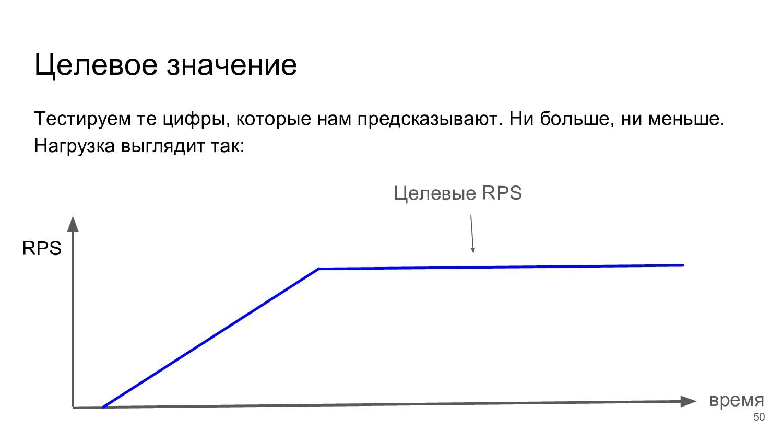 Целевое значение время RPS Целевые RPS Тестируе...