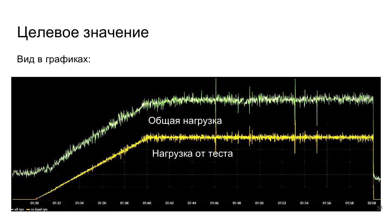Целевое значение Вид в графиках: Общая нагрузка...