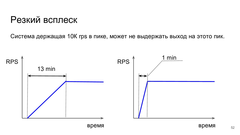 Резкий всплеск Система держащая 10К rps в пике,...