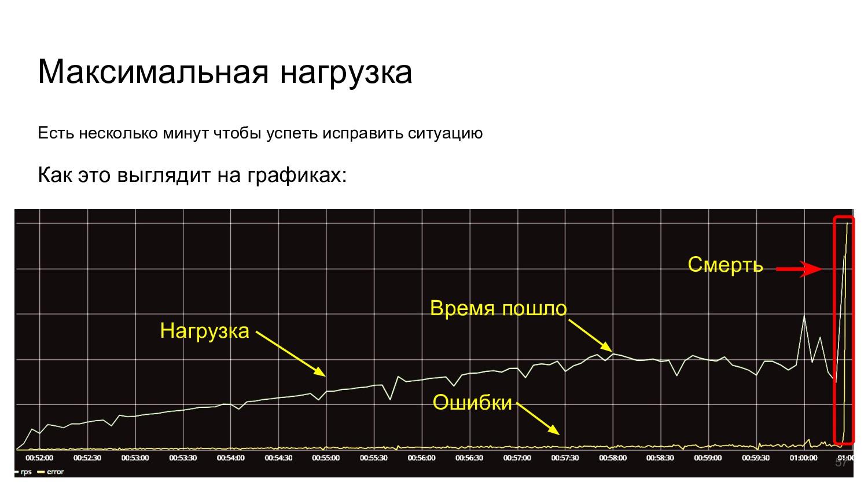 Максимальная нагрузка Как это выглядит на графи...