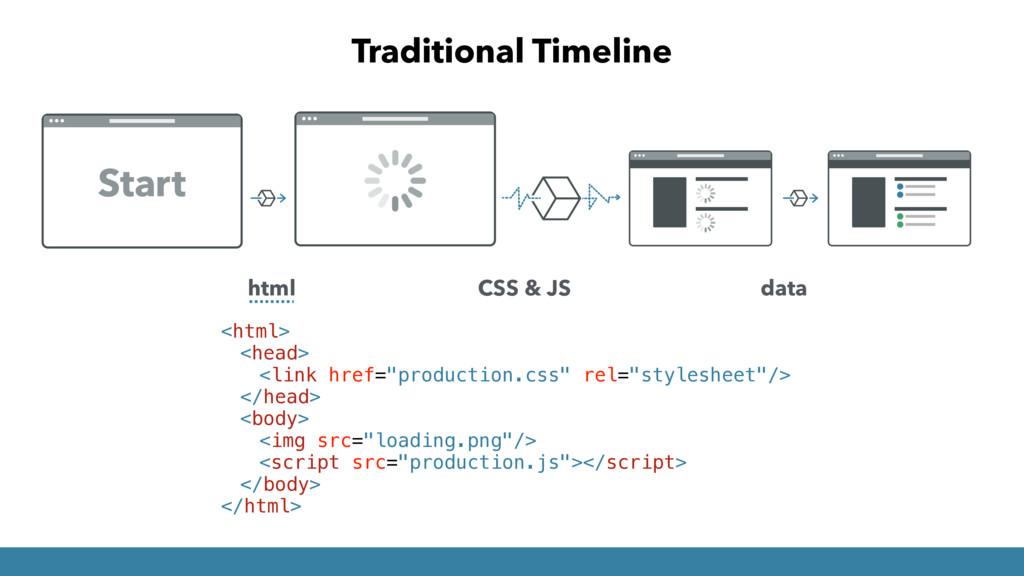"Traditional Timeline <html> <head> <link href=""..."