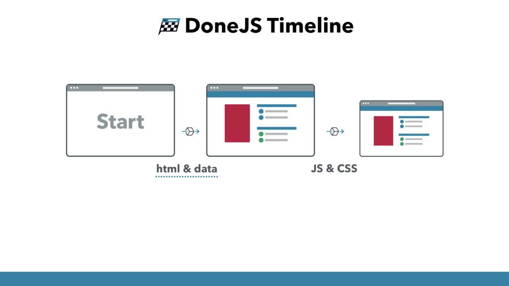 html & data JS & CSS DoneJS Timeline