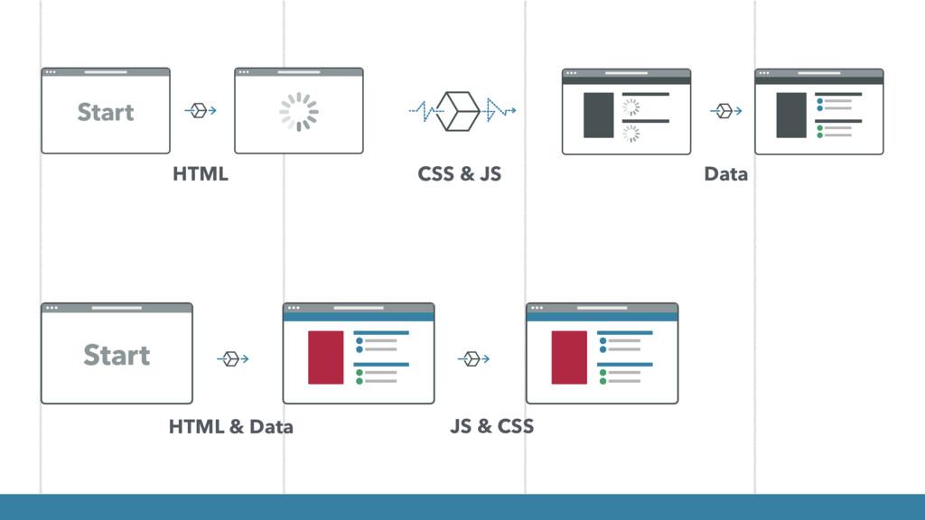 HTML & Data JS & CSS HTML CSS & JS Data