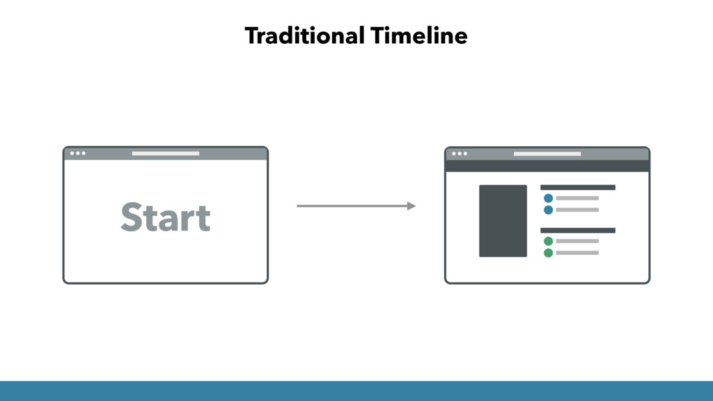 Traditional Timeline