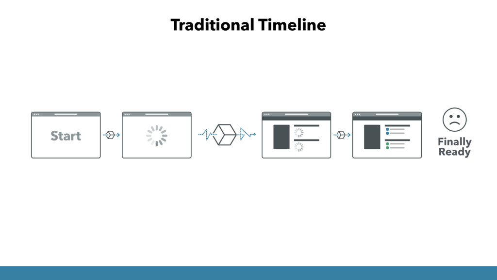Finally Ready Traditional Timeline