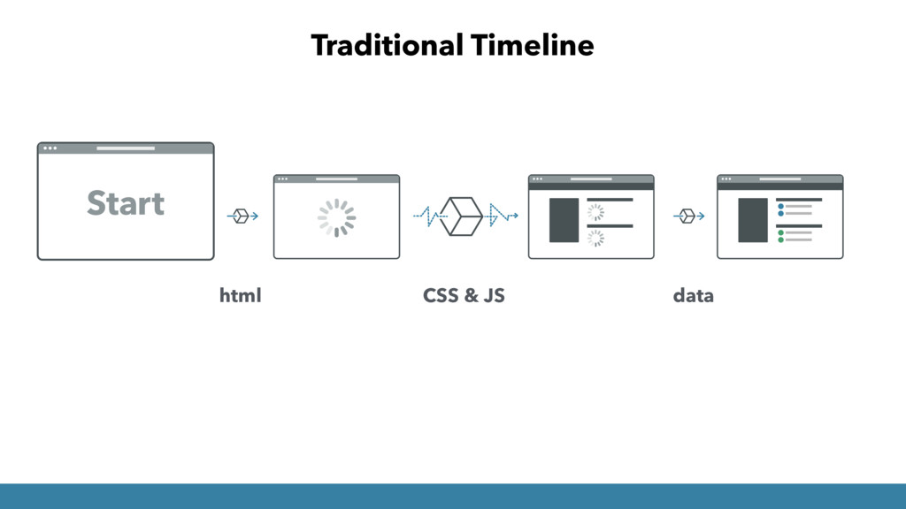 Traditional Timeline html CSS & JS data