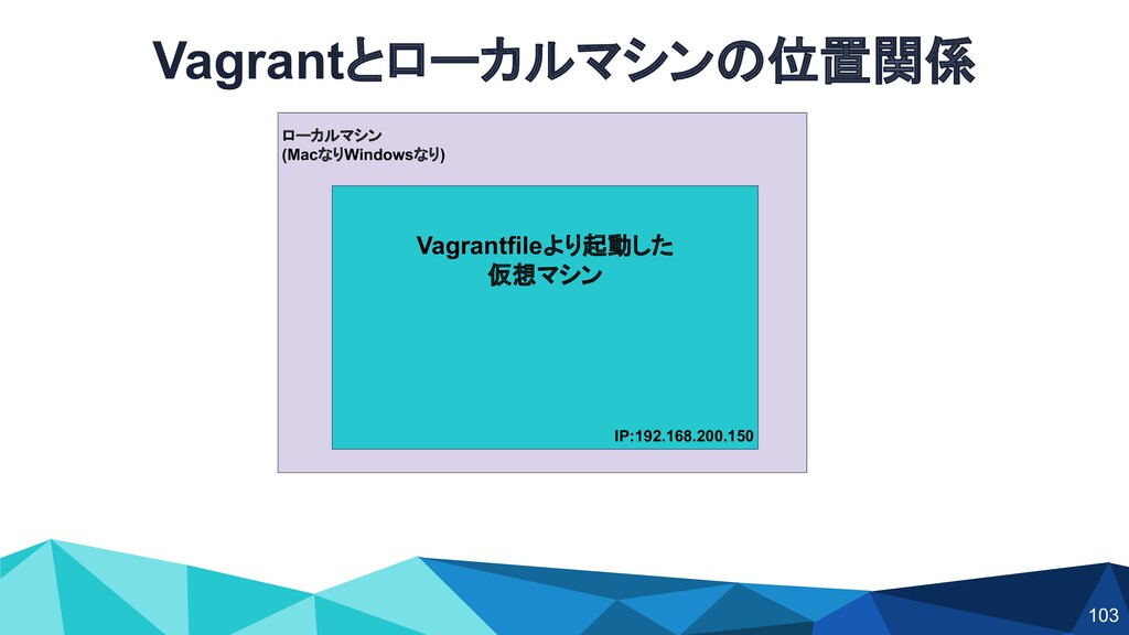 Vagrantとローカルマシンの位置関係 ローカルマシン (MacなりWindowsなり) V...