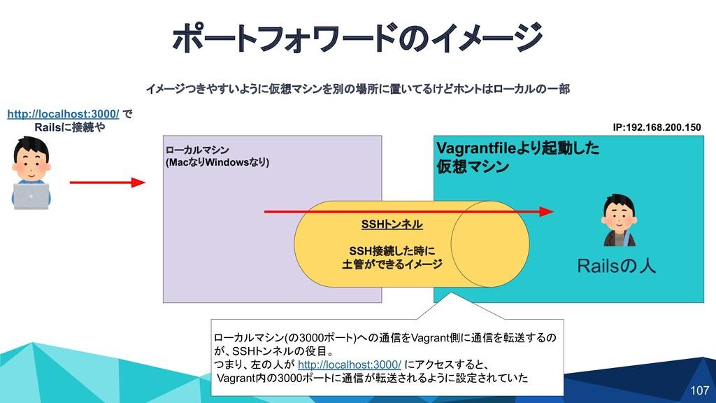 ポートフォワードのイメージ ローカルマシン (MacなりWindowsなり) Vagrantf...