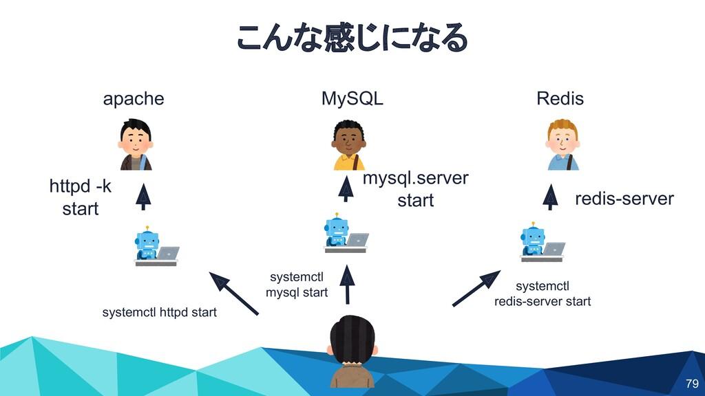 こんな感じになる MySQL apache Redis systemctl httpd sta...