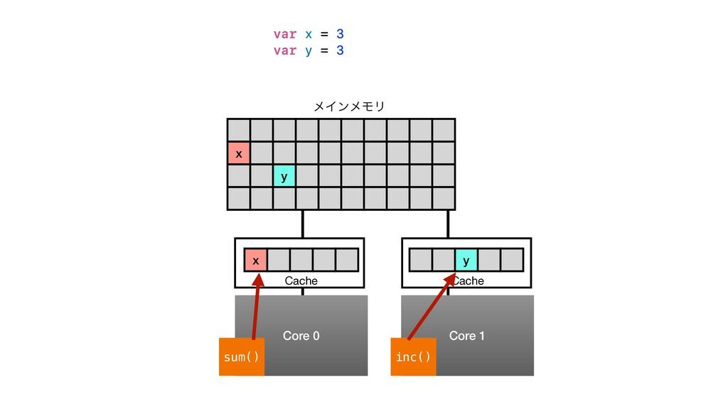 x y ϝΠϯϝϞϦ Core 0 Core 1 sum() inc() Cache Cach...