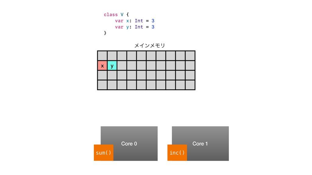 x y ϝΠϯϝϞϦ Core 0 Core 1 sum() inc()
