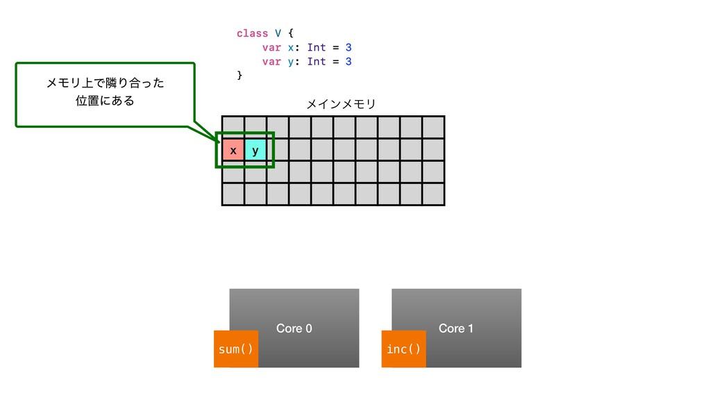 x y ϝΠϯϝϞϦ Core 0 Core 1 sum() inc() ϝϞϦ্ͰྡΓ߹ͬͨ...