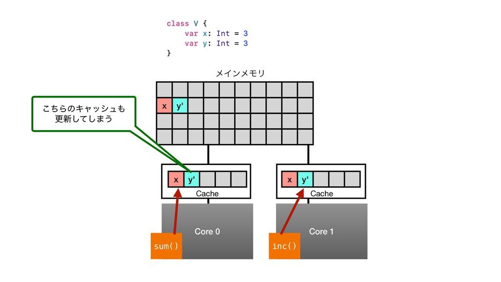 x y' ϝΠϯϝϞϦ Core 0 Core 1 sum() inc() Cache Cac...