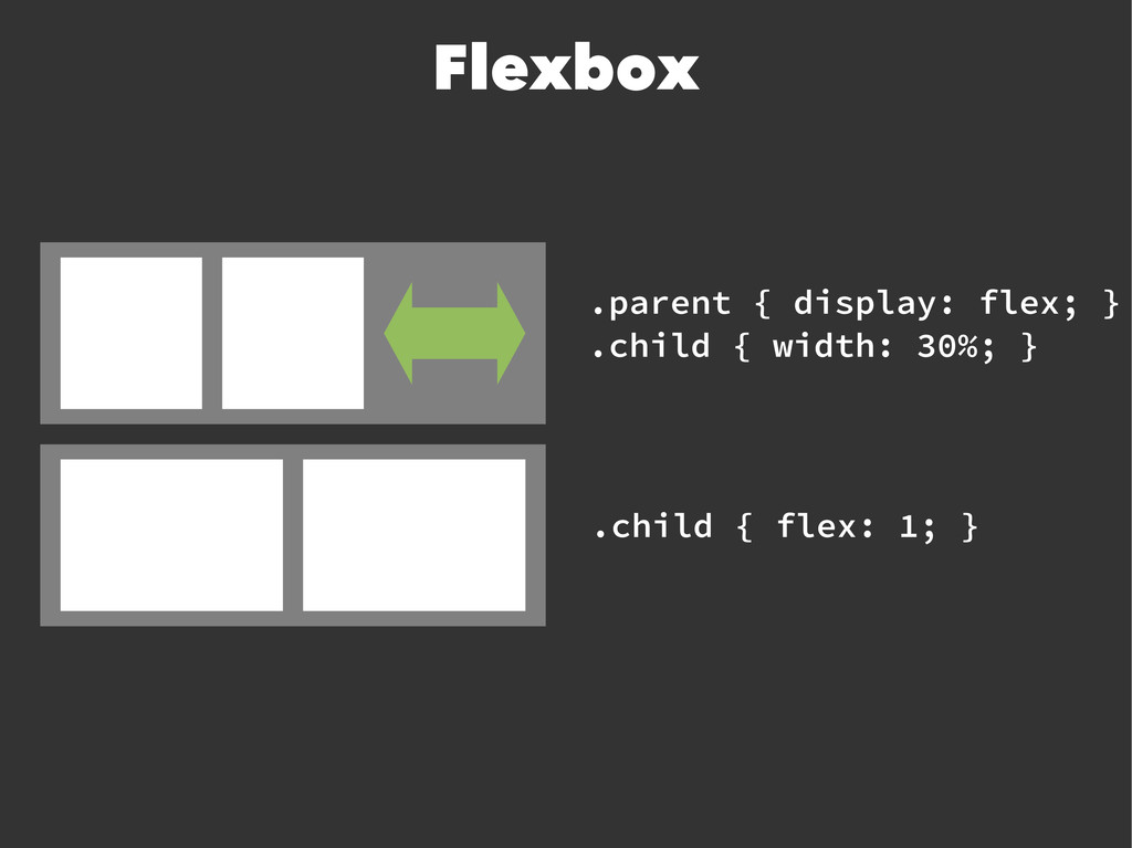 Flexbox .parent { display: flex; } .child { wid...