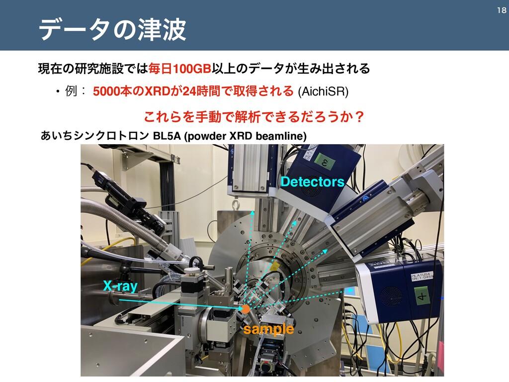 X-ray sample Detectors ͍͋ͪγϯΫϩτϩϯ BL5A (powd...