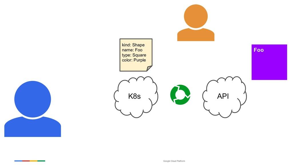 Google Cloud Platform K8s Foo API kind: Shape n...