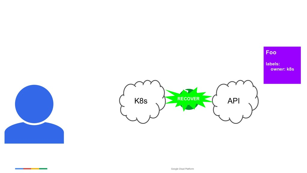 Google Cloud Platform K8s API RECOVER Foo label...
