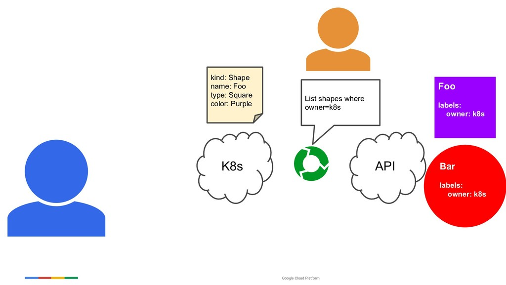 Google Cloud Platform K8s API List shapes where...