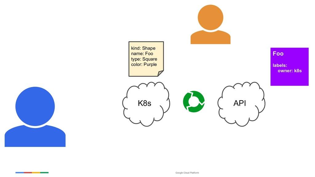 Google Cloud Platform K8s API Foo labels: owner...