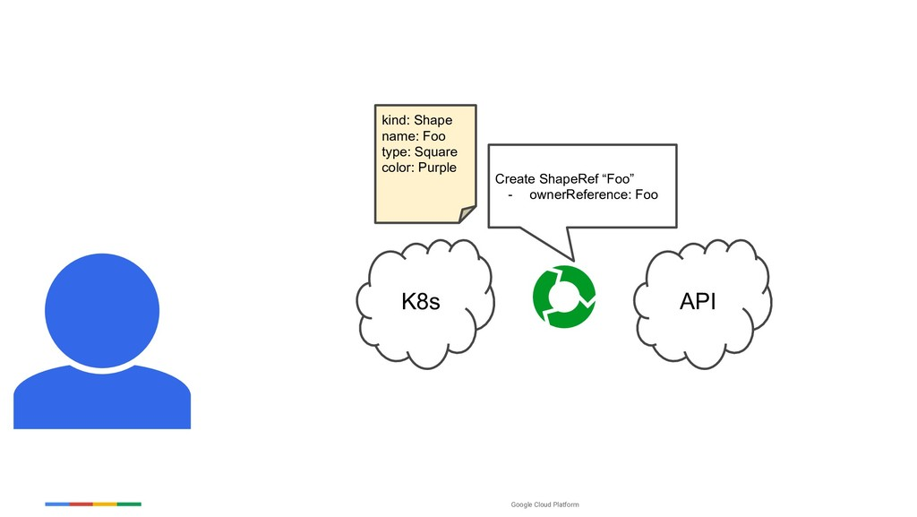 "Google Cloud Platform K8s API Create ShapeRef ""..."
