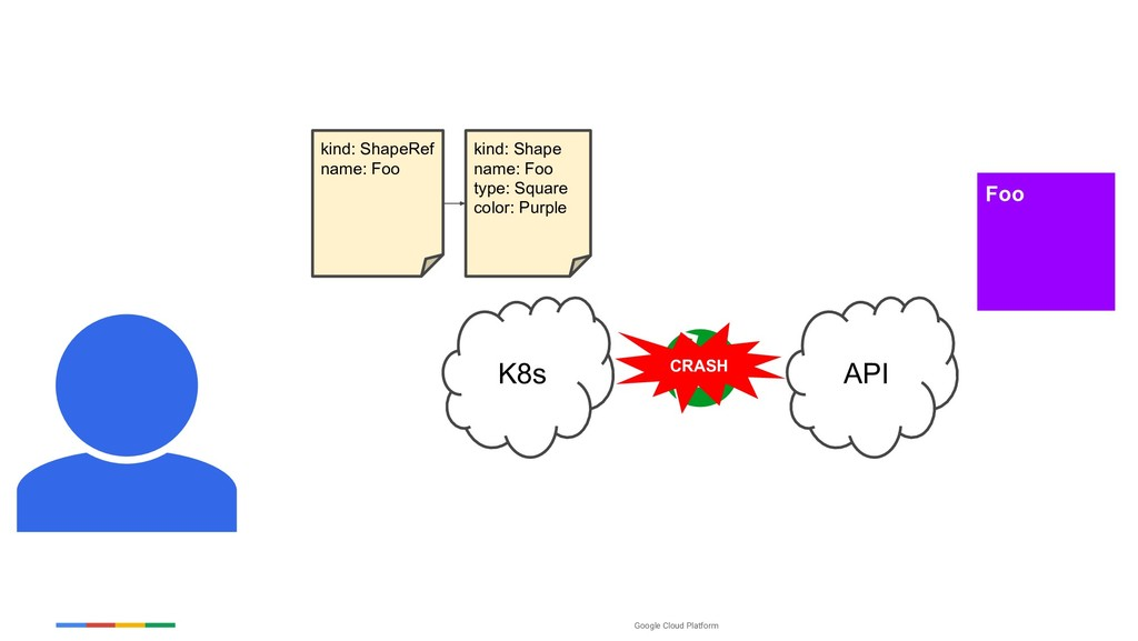 Google Cloud Platform K8s Foo API CRASH kind: S...