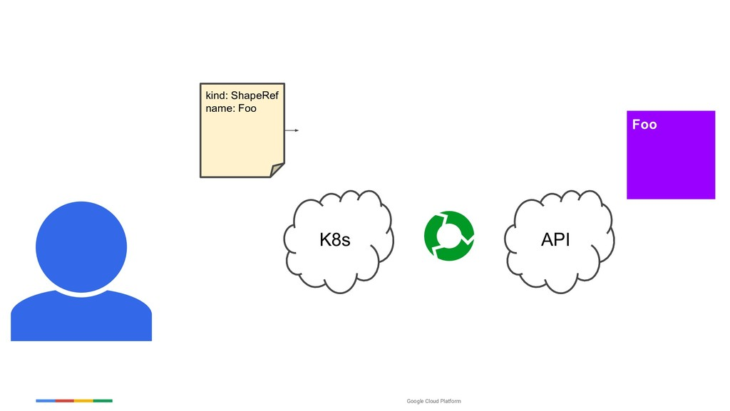 Google Cloud Platform K8s Foo API kind: ShapeRe...