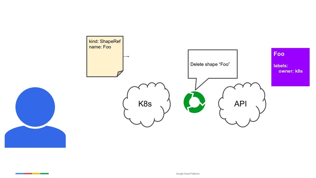 "Google Cloud Platform K8s API Delete shape ""Foo..."