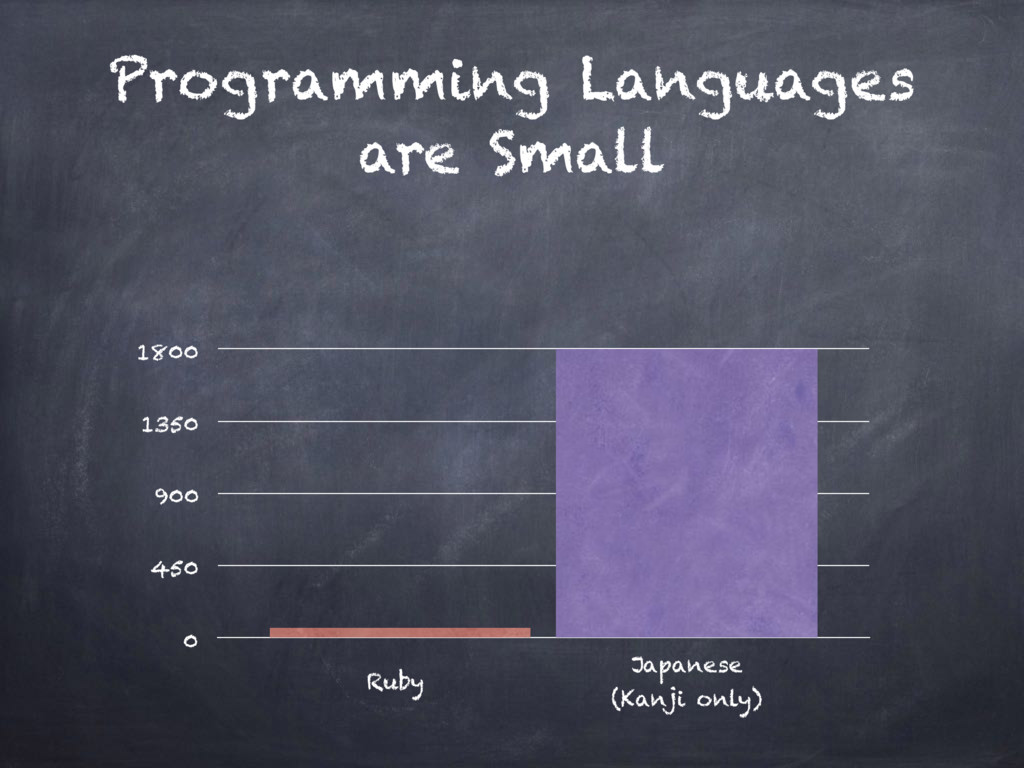 Programming Languages are Small 0 450 900 1350 ...