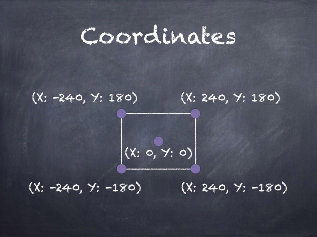 Coordinates (X: -240, Y: 180) (X: 240, Y: -180)...
