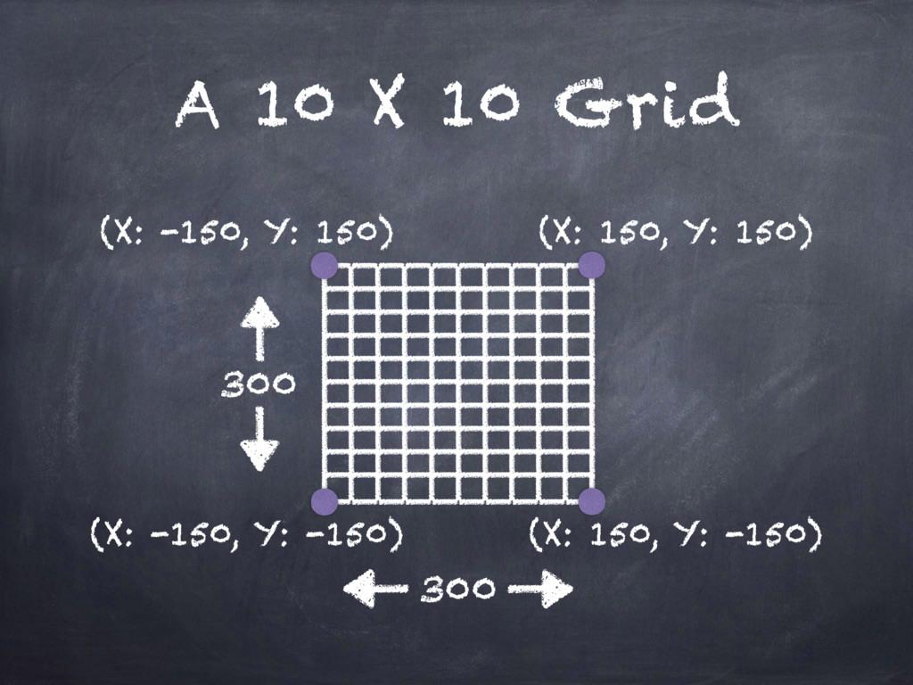 A 10 X 10 Grid (X: -150, Y: 150) (X: 150, Y: -1...