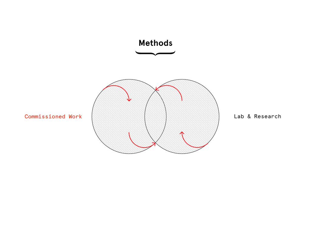 Methods Lab & Research Commissioned Work