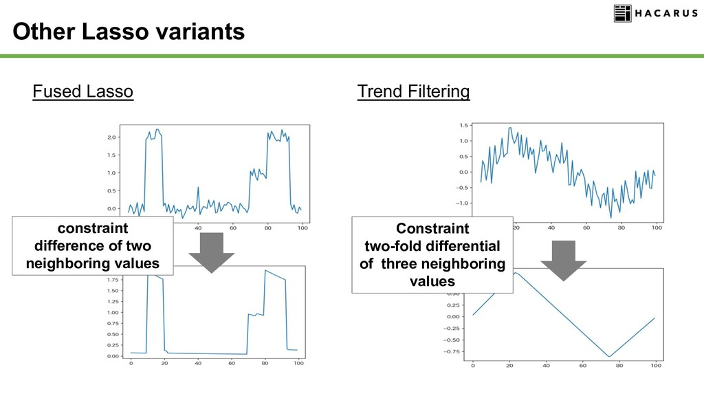 Other Lasso variants Fused Lasso Trend Filterin...