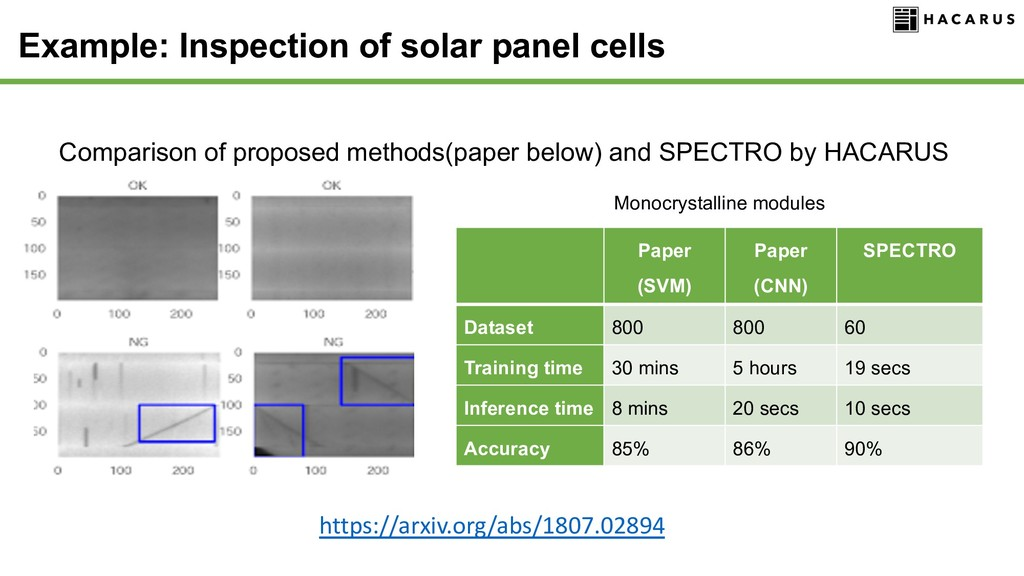 Example: Inspection of solar panel cells Compar...