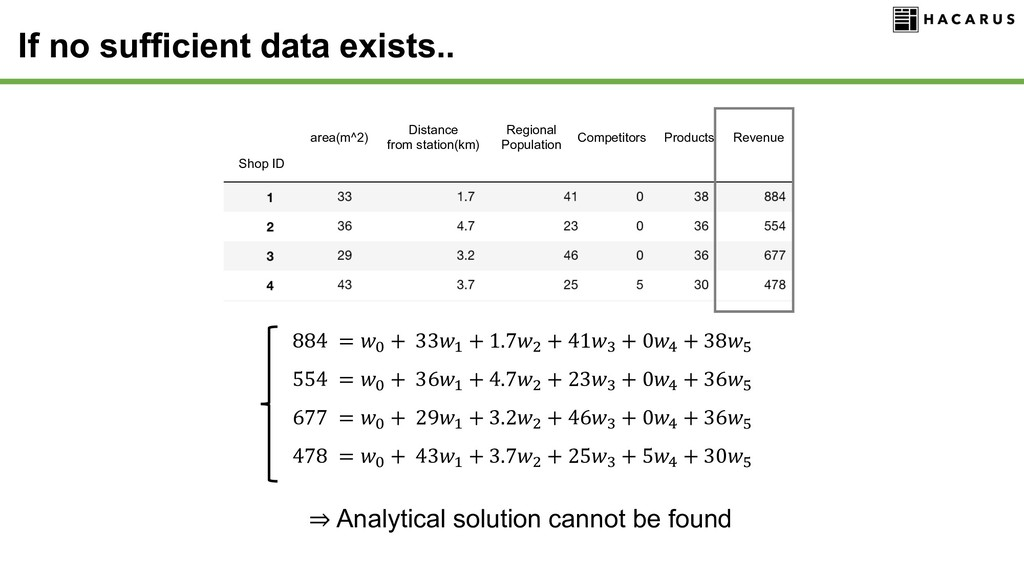 ⇒ Analytical solution cannot be found 884 = $ +...