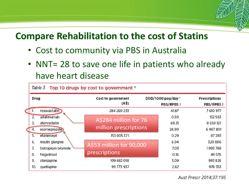 Compare Rehabilitation to the cost of Statins •...