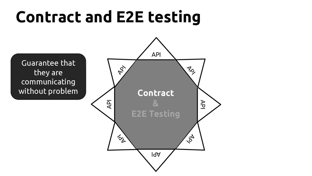 Contract and E2E testing API API API API API AP...
