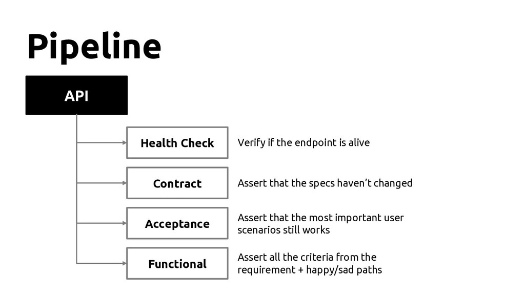 API Pipeline Health Check Contract Functional A...