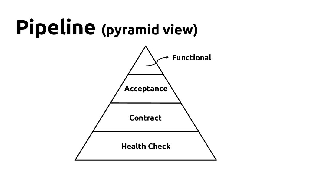 Health Check Pipeline (pyramid view) Contract A...