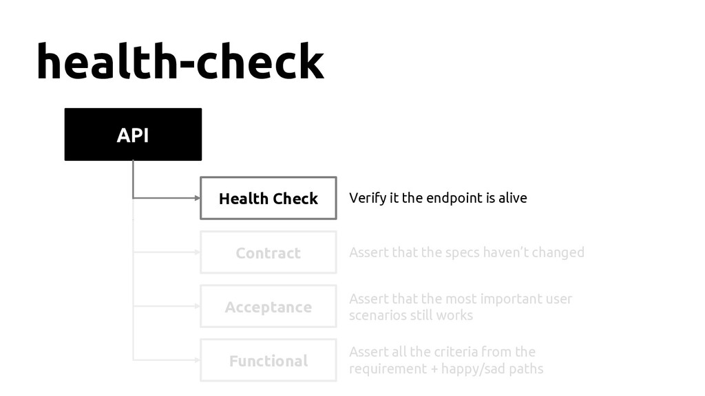 API health-check Health Check Contract Function...