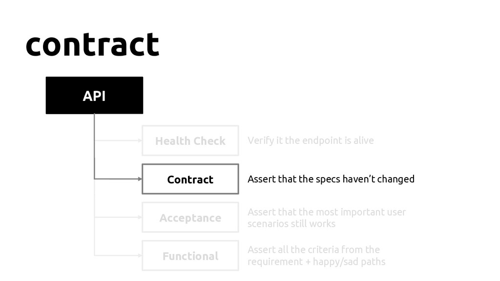 API contract Health Check Contract Functional A...