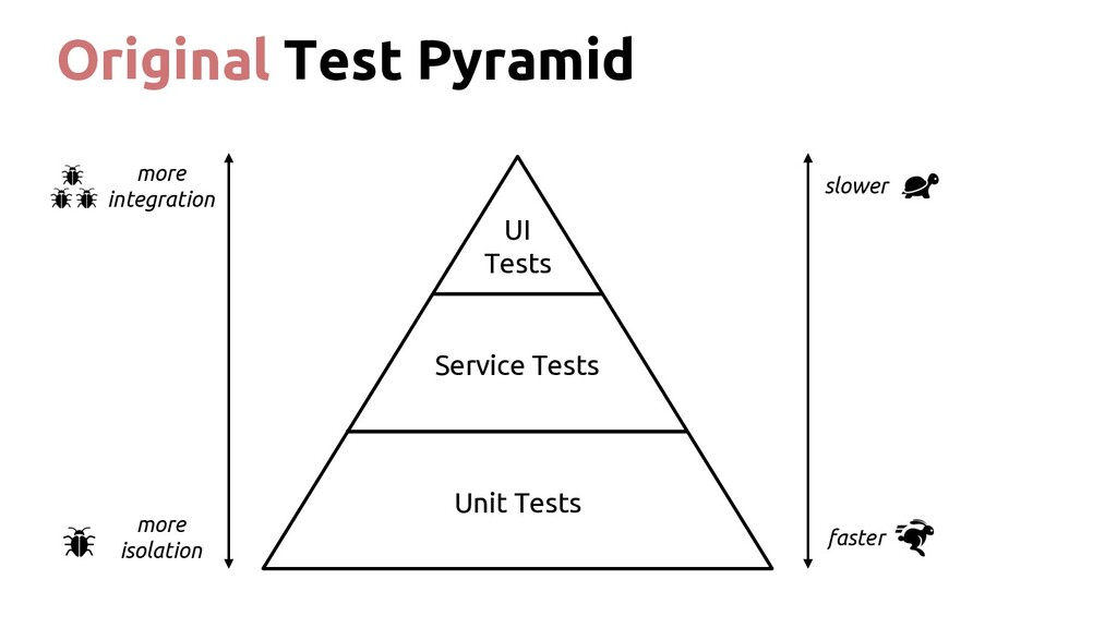 Original Test Pyramid UI Tests Service Tests Un...