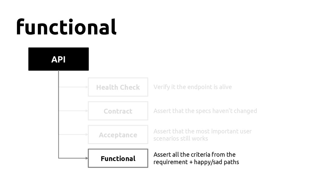 API functional Health Check Contract Functional...