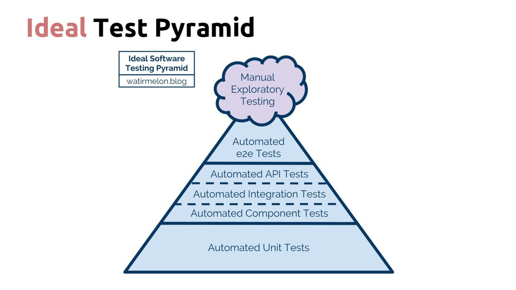 Ideal Test Pyramid