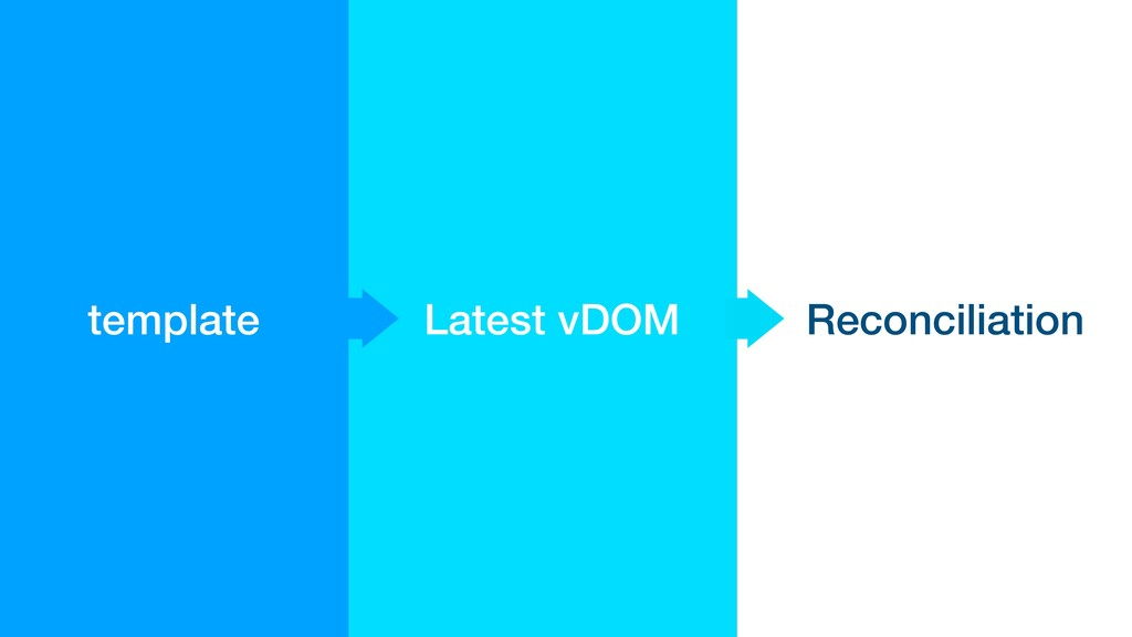 Latest vDOM template Reconciliation